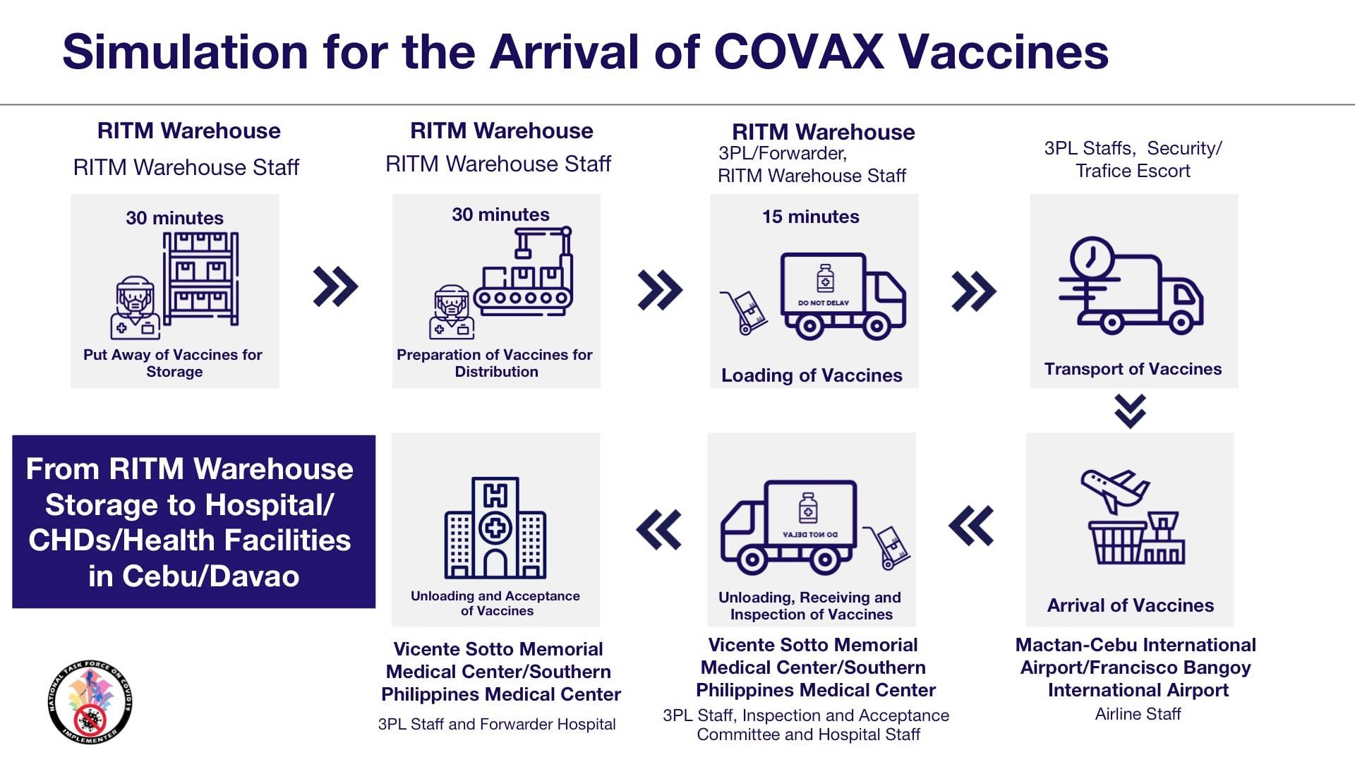 Simulation of the arrival of COVAX Vaccines