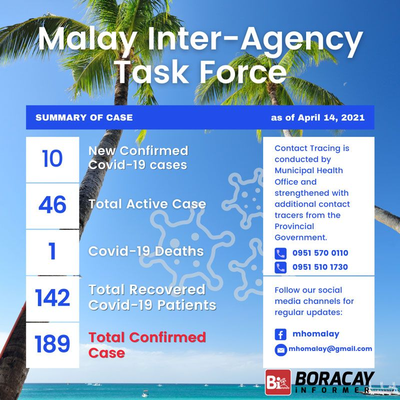 Malay Inter Agency Task DATA OF COVID-19 Case as of April 14, 2021