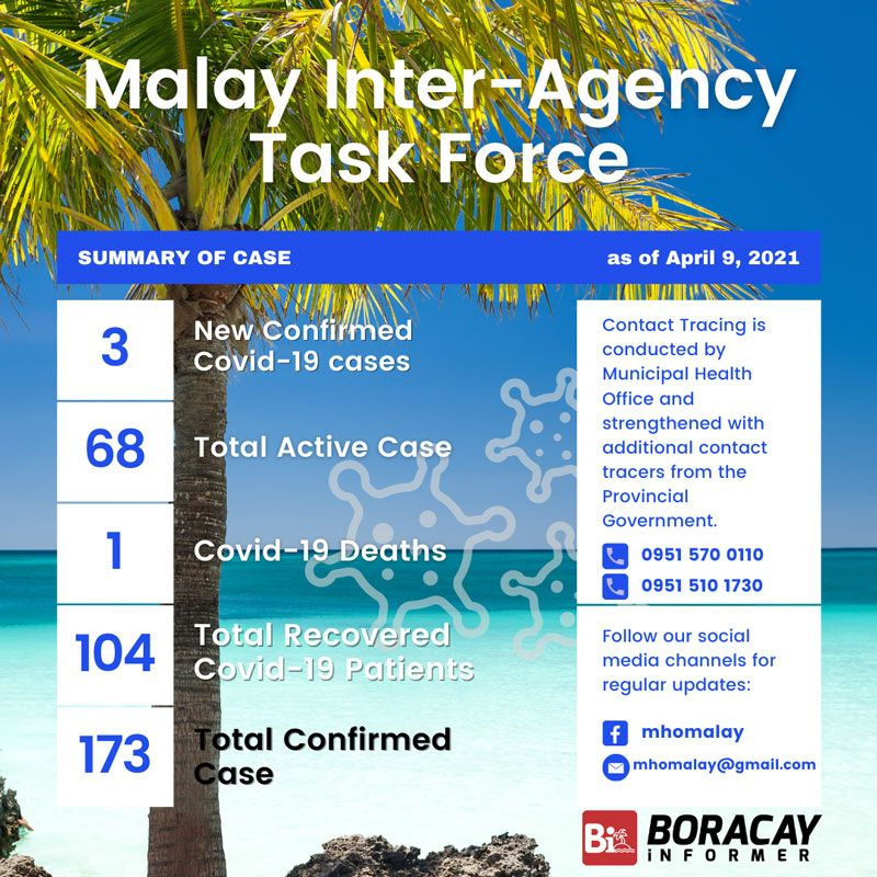 Malay Inter-Agency Task Force Covid-19 cases data in Malay, Aklan