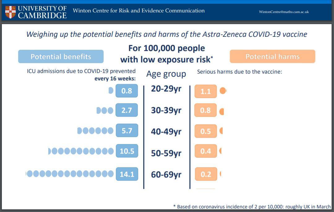 Weighing up the potential benefits and harms of the Astra-Zeneca COVID-19 vaccine
